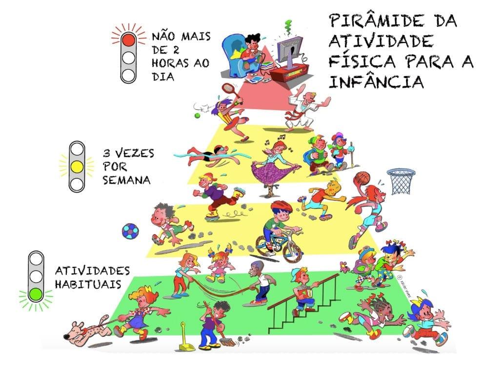 piramide da atividade fisica para a infancia